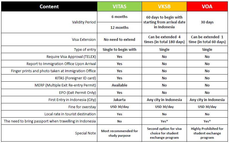 Binus global type of indonesian visa summary visa stopboris Choice Image