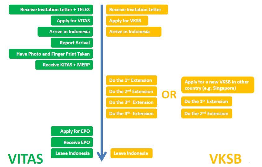 Binus global type of indonesian visa visa usage stopboris Gallery